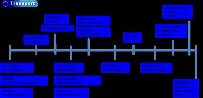 EU policy timeline